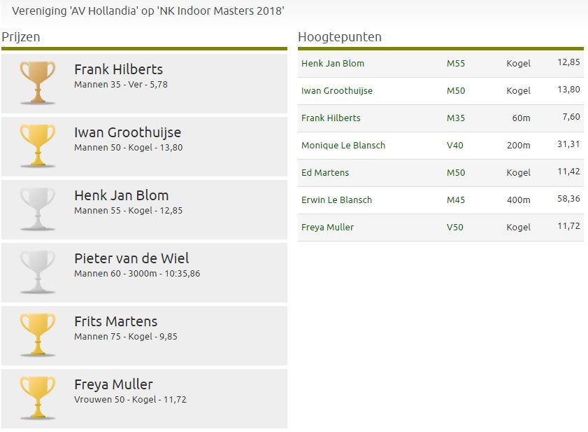 Goede resultaten Hollandiaanse Masters